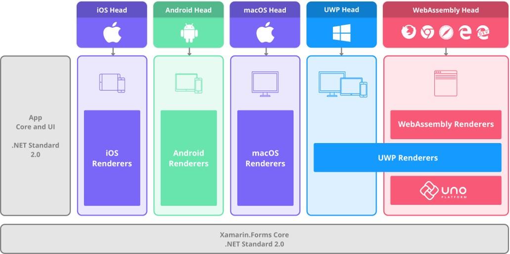 renderers-xamarin-forms-uno-platform