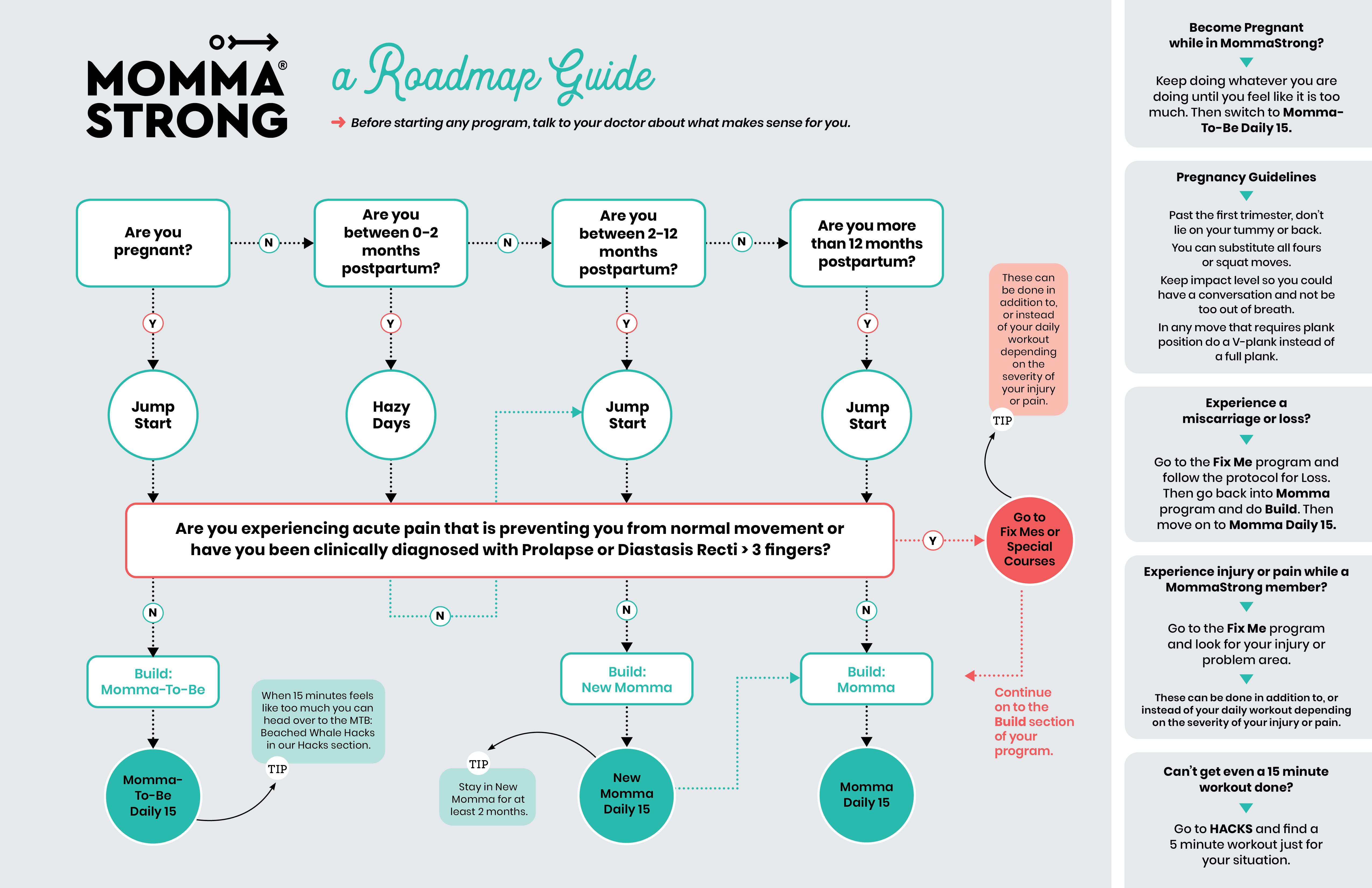 Roadmap of MommaStrong's program
