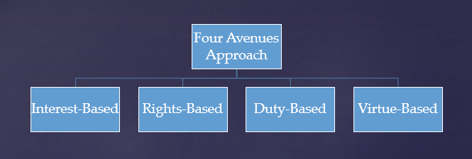 Four Avenues Approach: Interest-Based, Rights-Based, Duty-Based, Virtue-Based