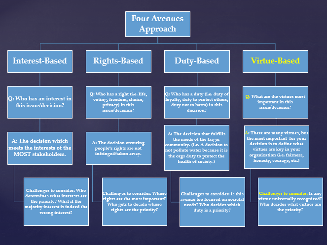 Four Avenues Approach: Virtue-Based, Q: What are the virtues most important in this issue/decision? A: There are many virtues, but the most important for your decision is to define what virtues are key in your organization (i.e. fairness, honesty, courage, etc.) Challenges to consider: Is any virtue universally recognized? Who decides what virtues are the priority?