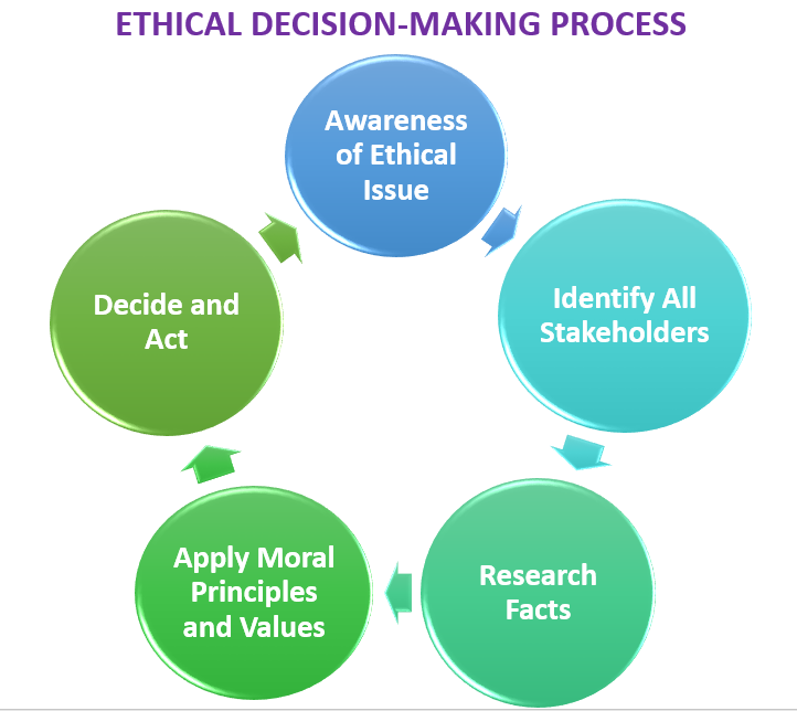 Ethical decision-making model diagram
