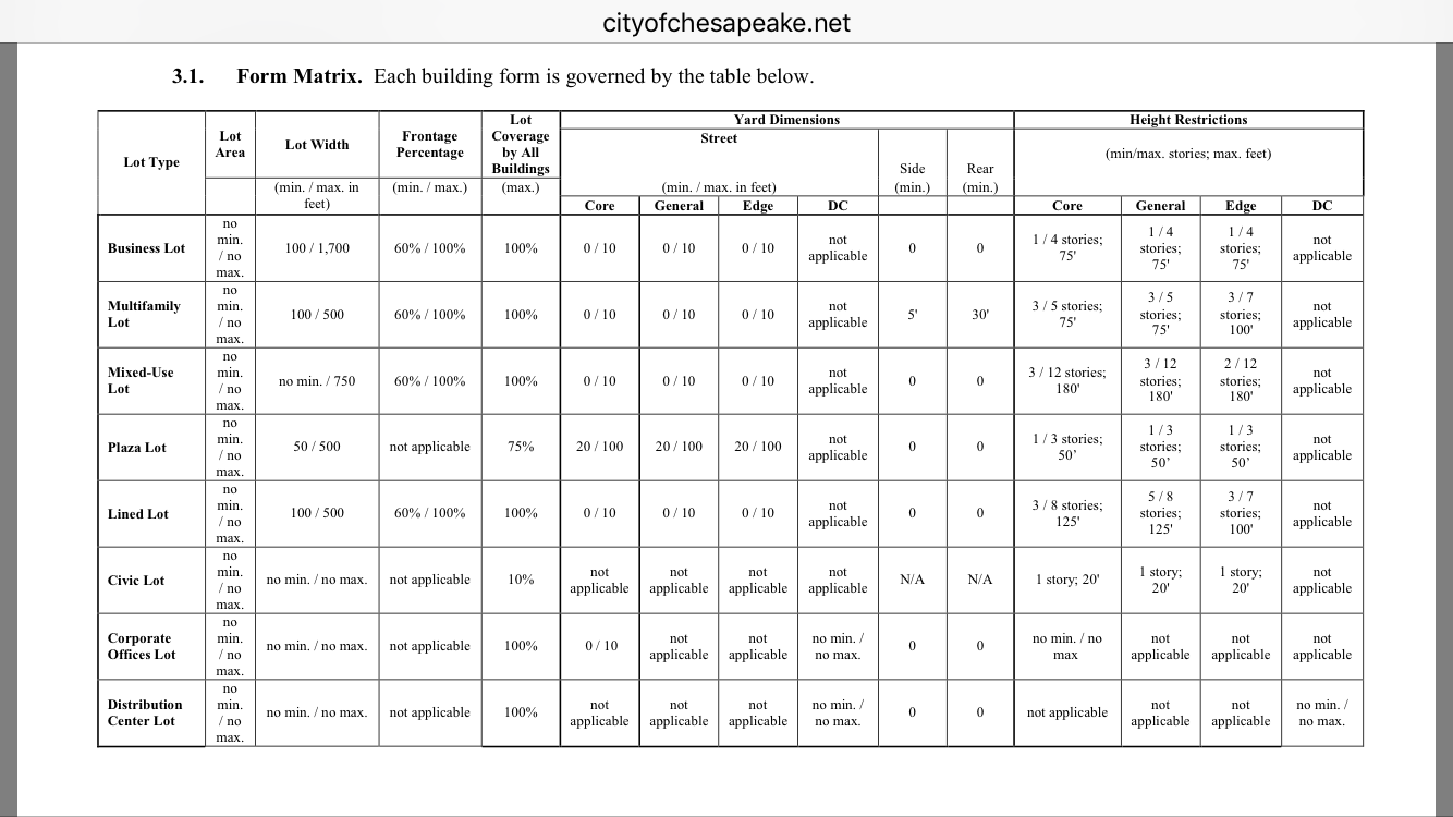 Dollar Tree Tower Progress - Page 2 - Hampton Roads - UrbanPlanet.org