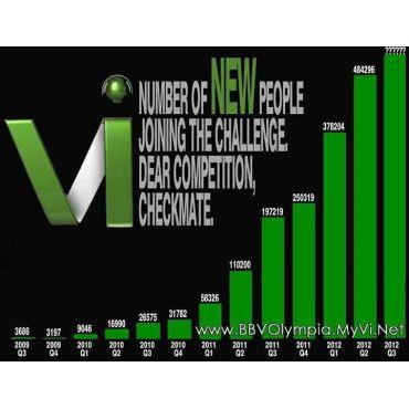 Visalus numbers GROWING !