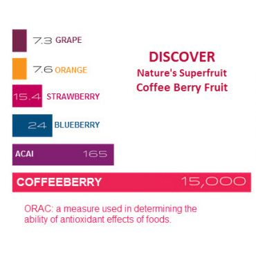 Nature's new super fruit Coffeeberry