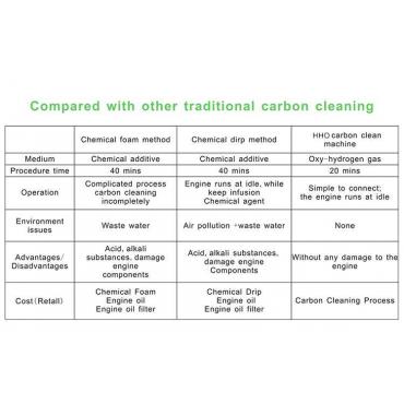 Carbon Cleaning- Comparison