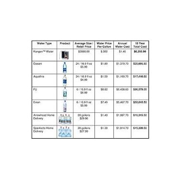 water cost comparison