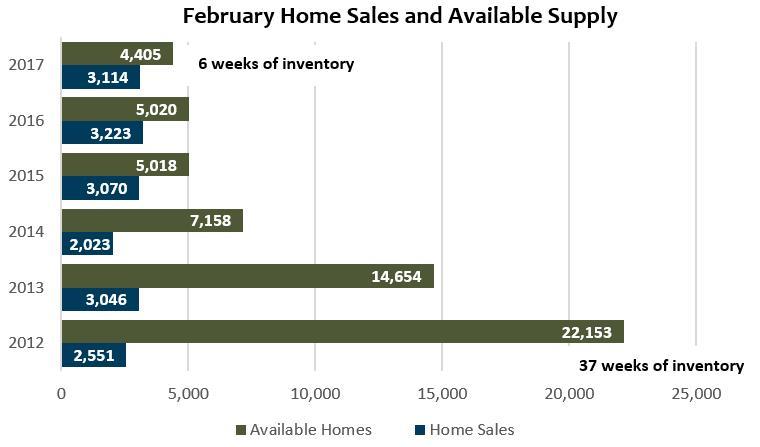 Denver Real Estate Market Update - March 2017