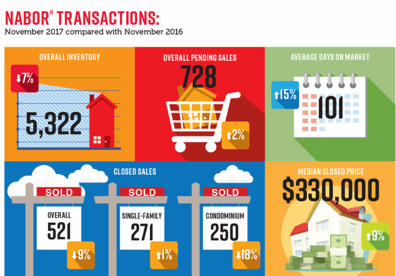 NABOR Transactions Infographic 2017/2016