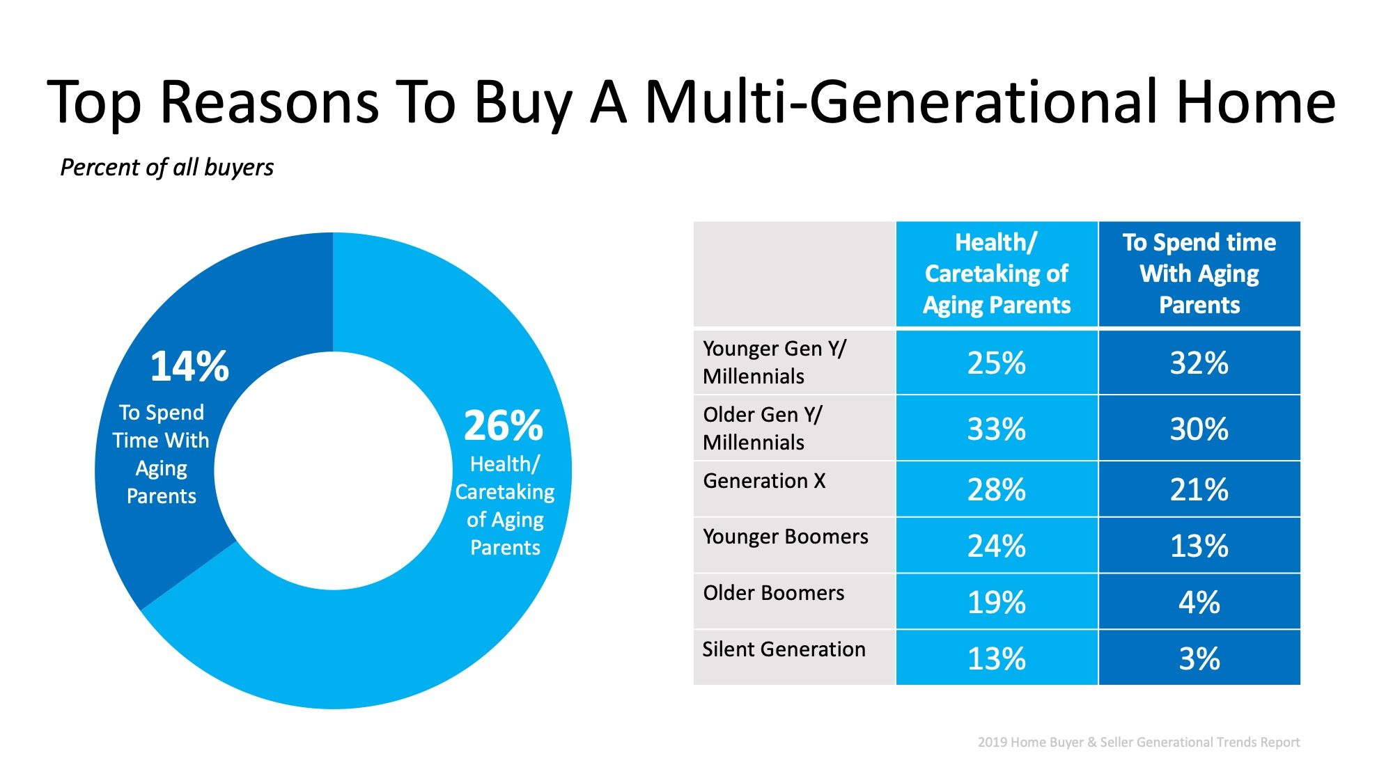 Multigenerational Homes Are on the Rise   MyKCM