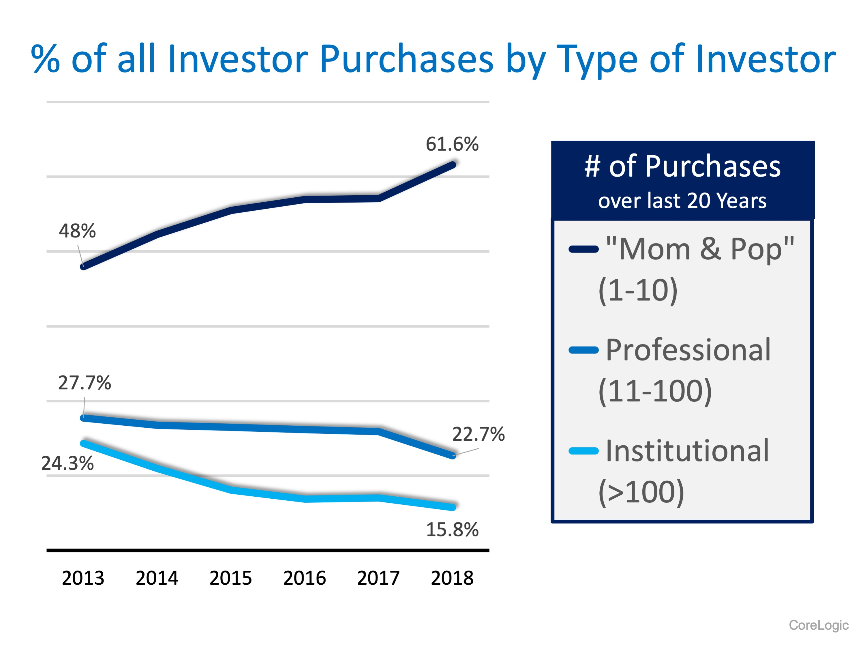 The Surprising Profile of the Real Estate Investor | MyKCM