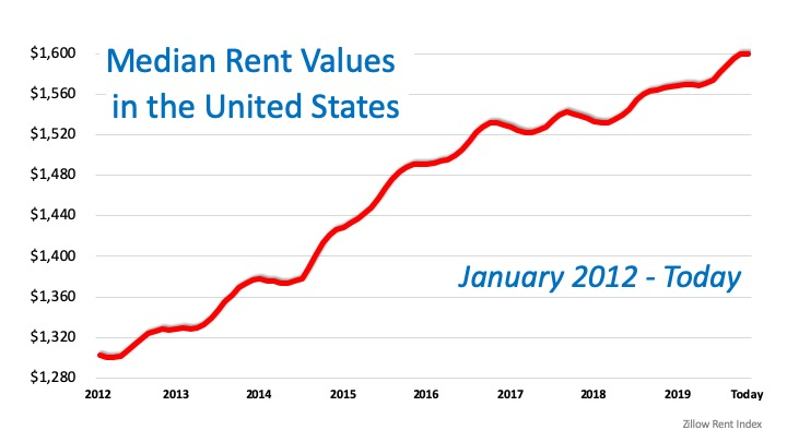 Great News for Renters Who Want to Buy a Home | MyKCM
