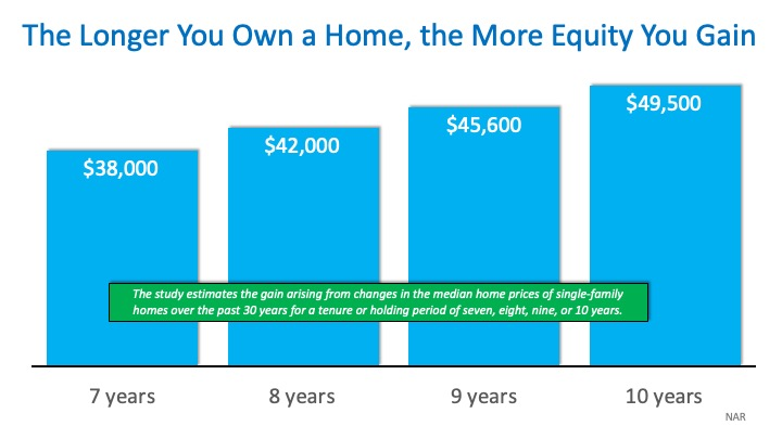 """How Much """"Housing Wealth"""" Can You Build in a Decade? 
