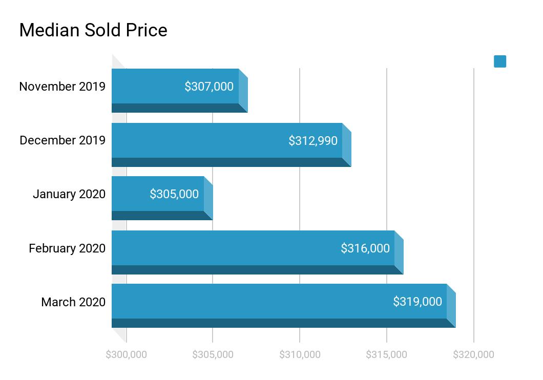 april 2020 media home sold price las vegas