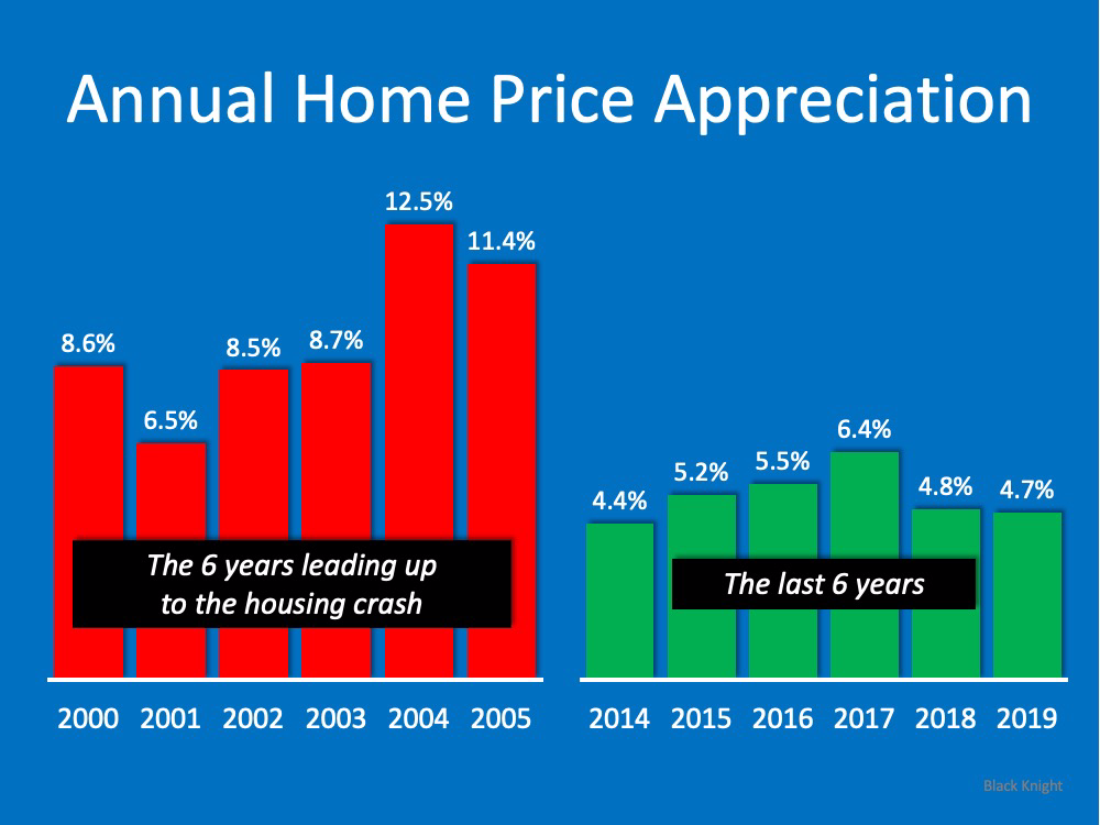Think This Is a Housing Crisis? Think Again.   MyKCM