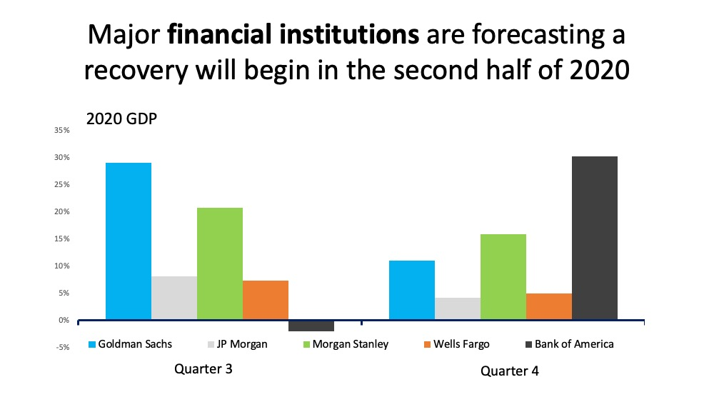 Economists Forecast Recovery to Begin in the Second Half of 2020   MyKCM