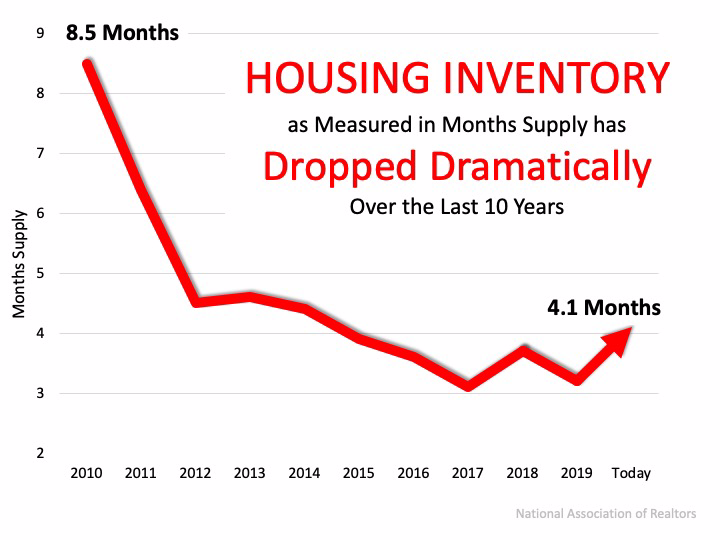Home Prices: It's All About Supply and Demand | MyKCM