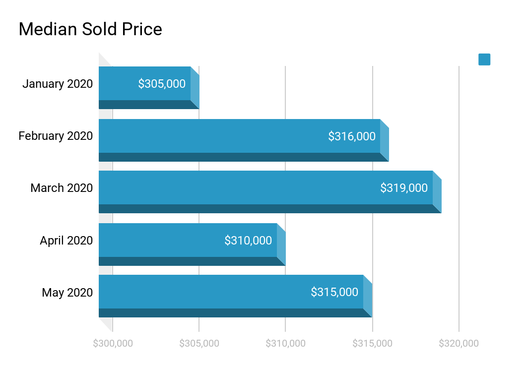 Las Vegas Real Estate Market Report Median Sold Price