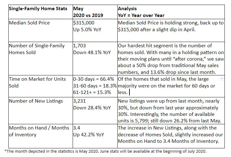 quick single-family home stats las vegas june 2020
