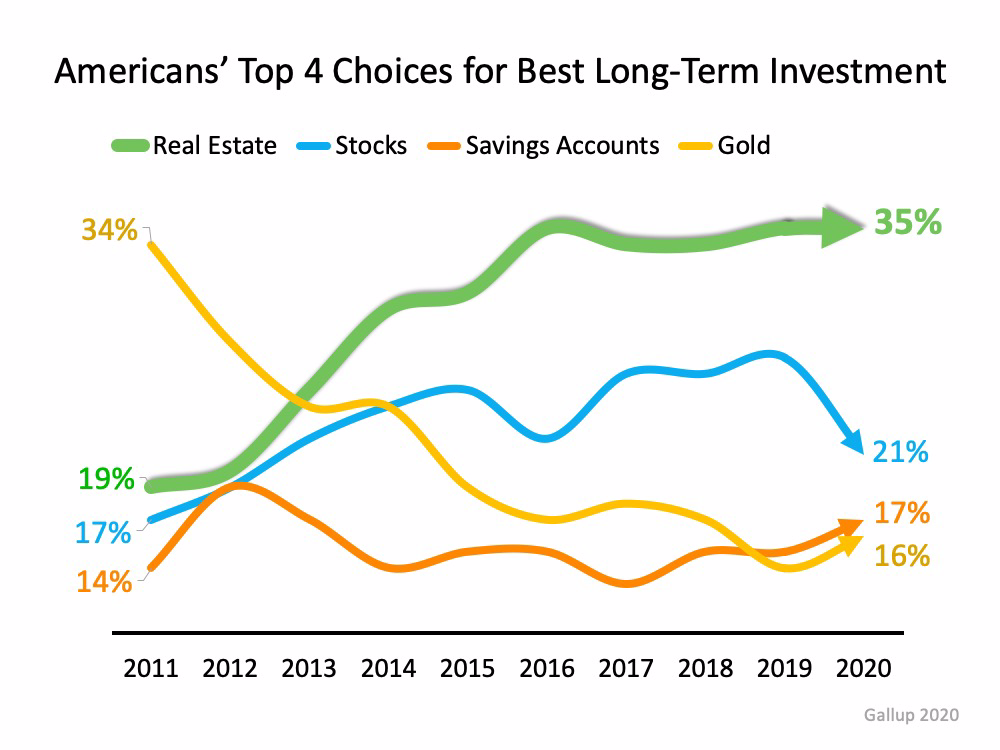 Real Estate Tops Best Investment Poll for 7th Year Running   MyKCM