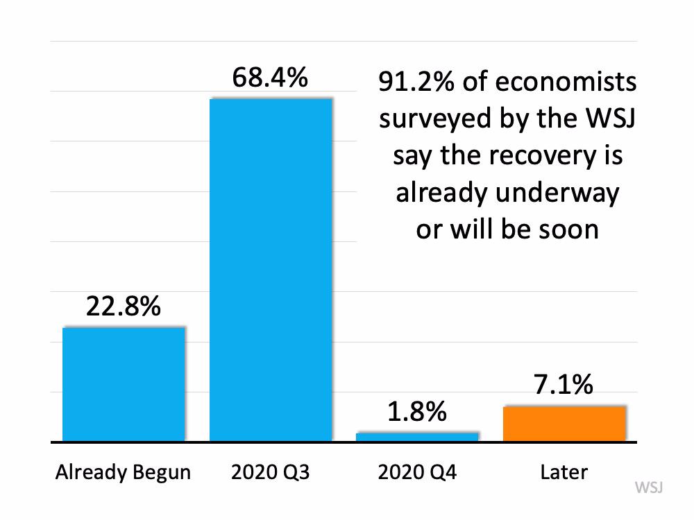 Is the Economic Recovery Already Underway? | MyKCM
