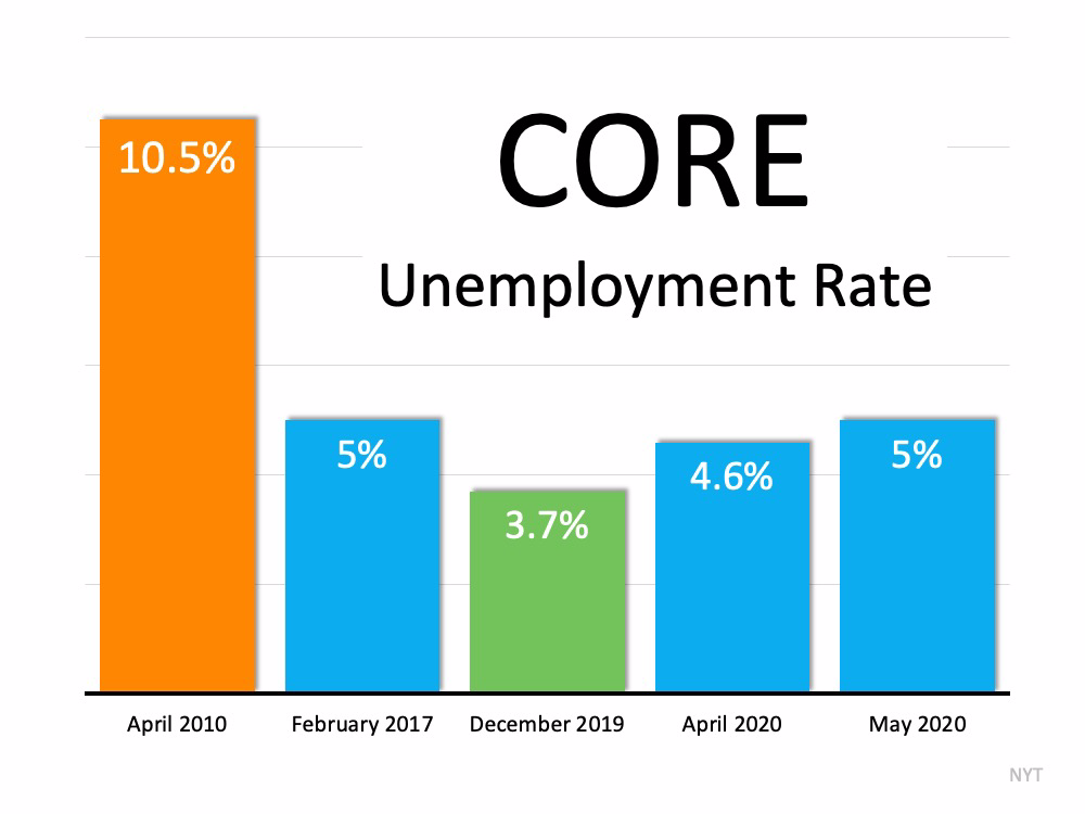 Should We Be Looking at Unemployment Numbers Differently?   MyKCM