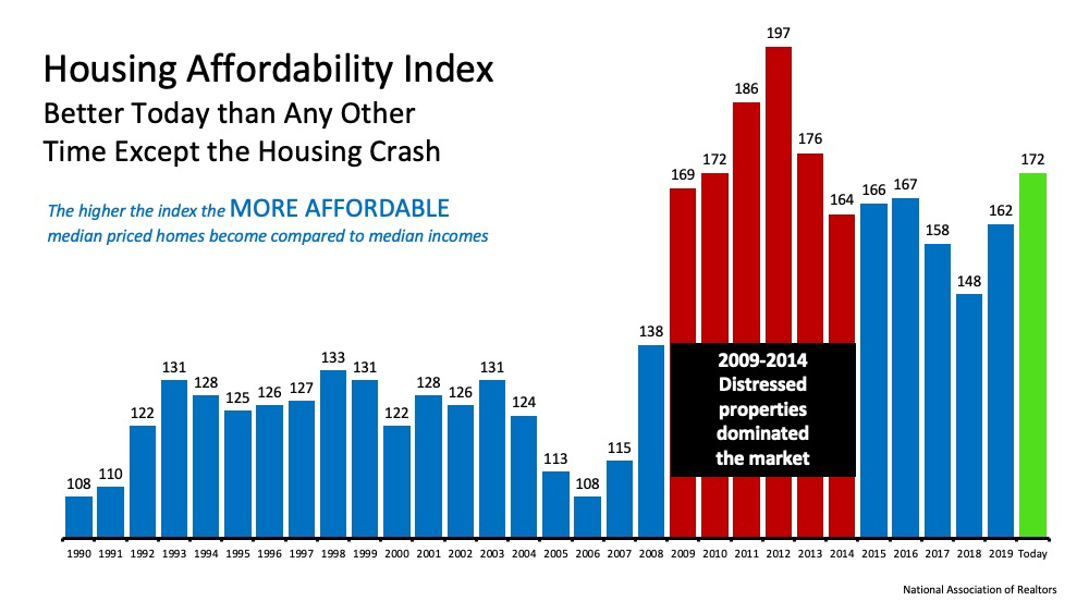 Taking Advantage of Homebuying Affordability in Today's Market   MyKCM