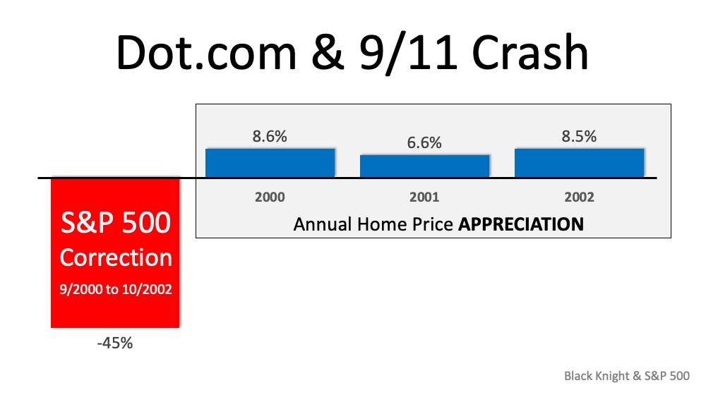 Why the Stock Market Correction Probably Won't Impact Home Values   MyKCM