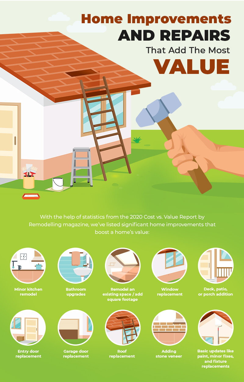Home Improvements and Repairs That Add The Most Value