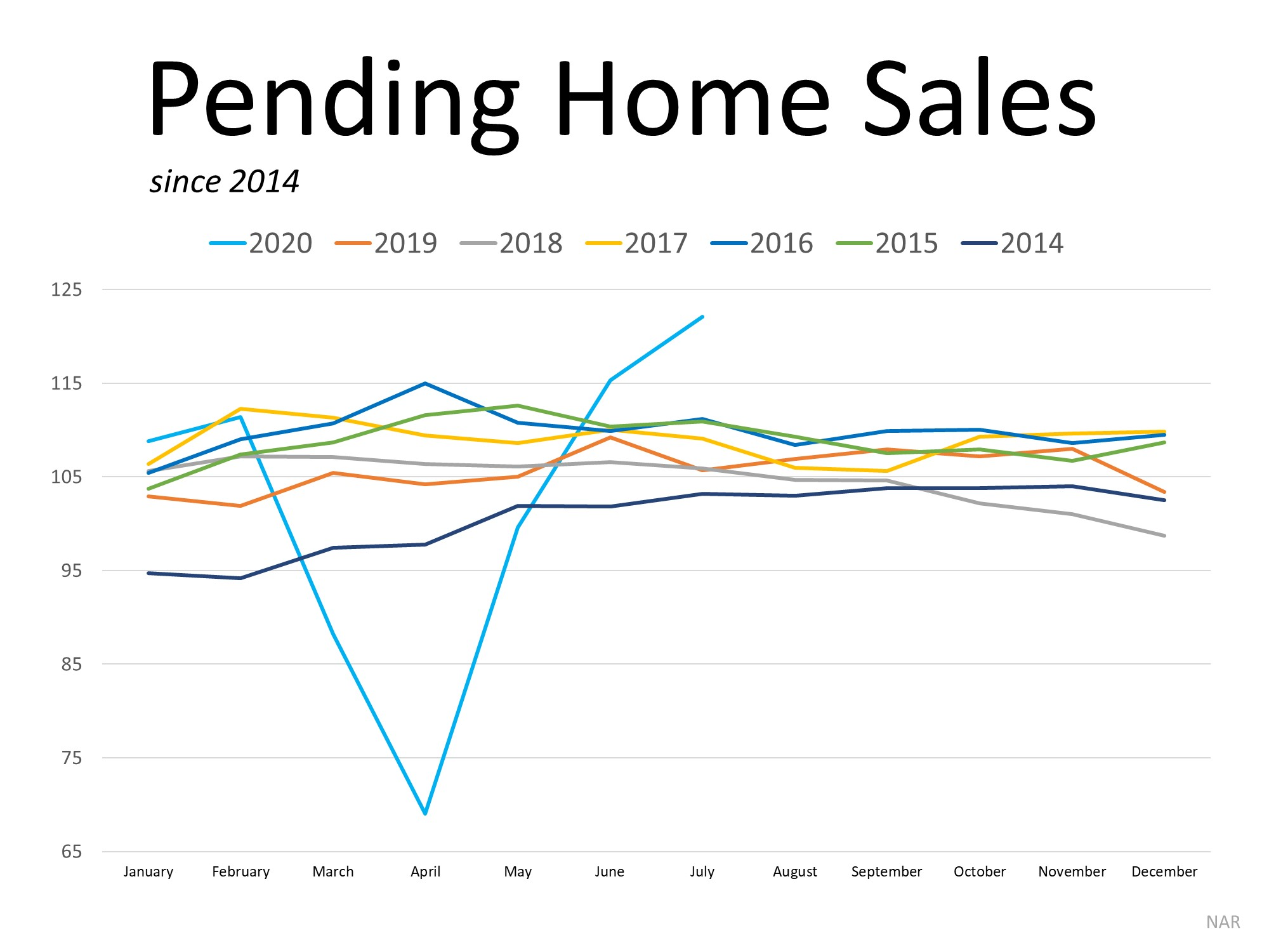 Homebuyer Demand Is Far Above Last Year's Pace | MyKCM