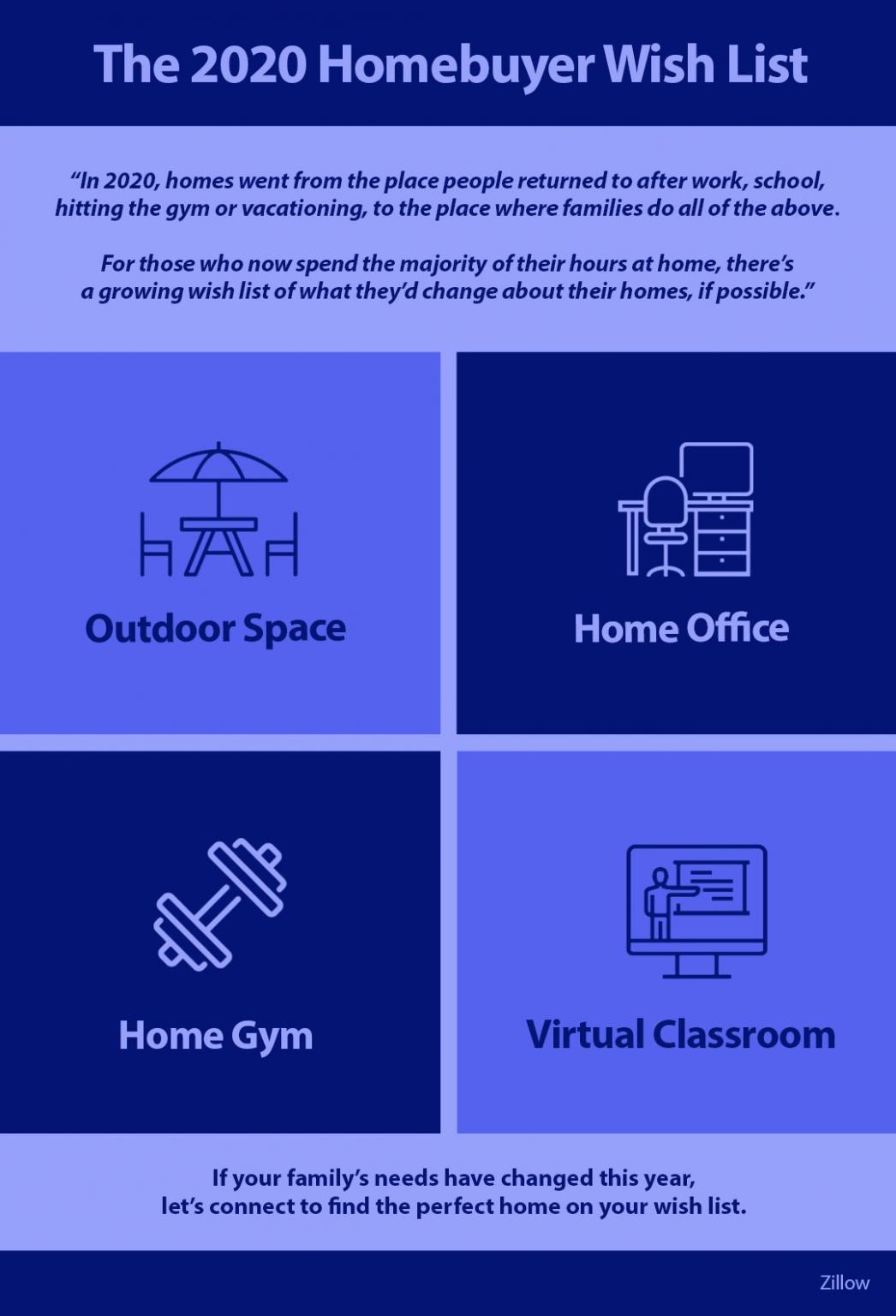 The 2020 Homebuyer Wish List [INFOGRAPHIC] | MyKCM