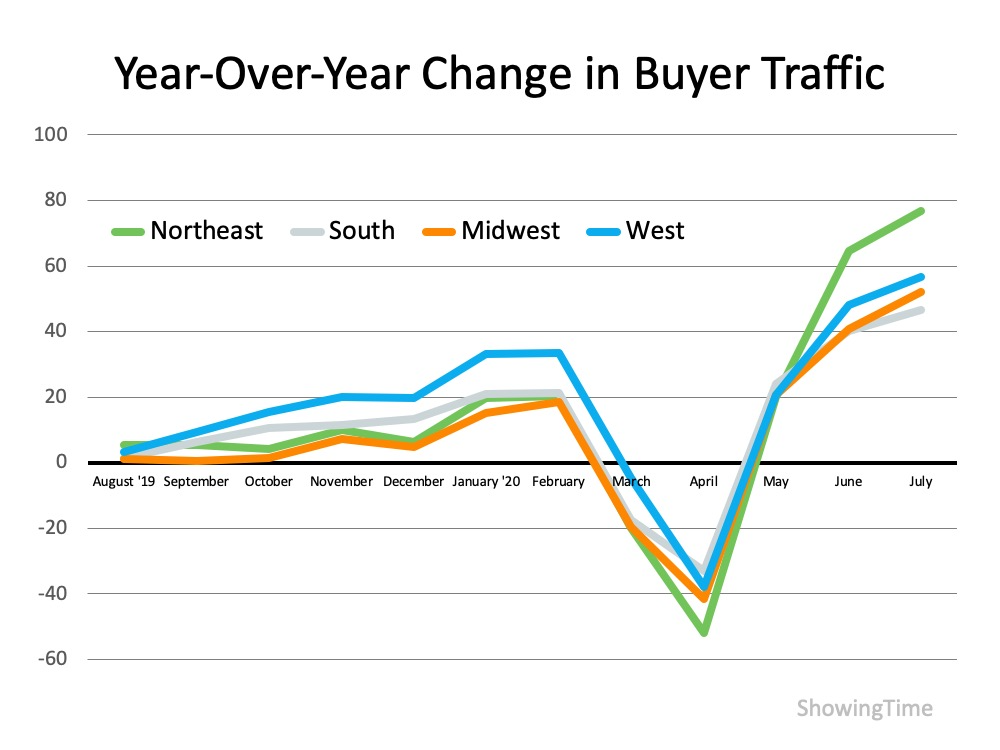 Homebuyer Traffic Is on the Rise | MyKCM