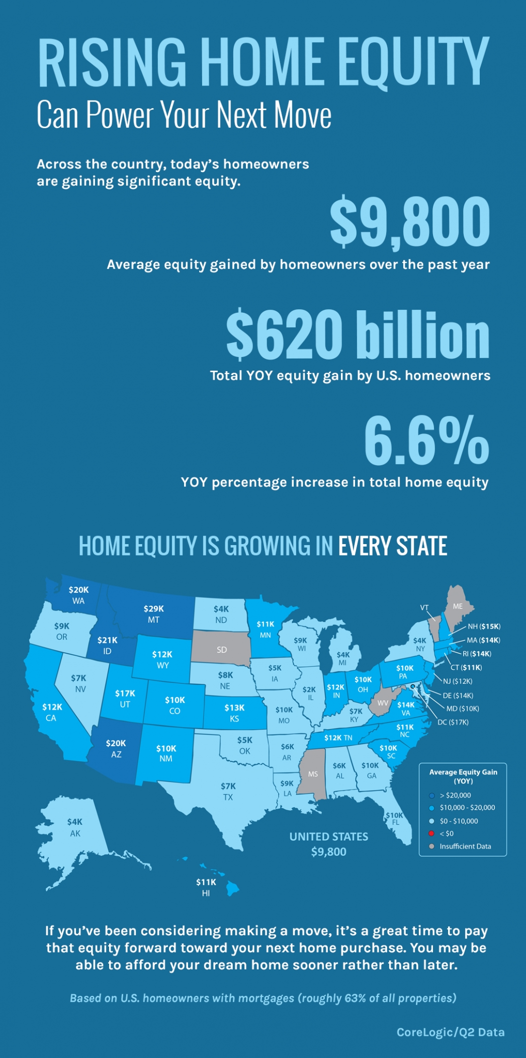 Rising Home Equity Can Power Your Next Move [INFOGRAPHIC] | MyKCM