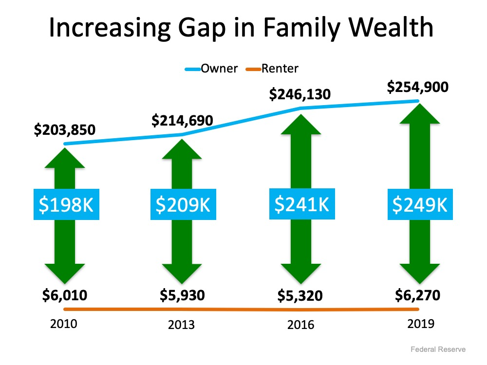 A Homeowner's Net Worth Is 40x Greater Than a Renter's | MyKCM