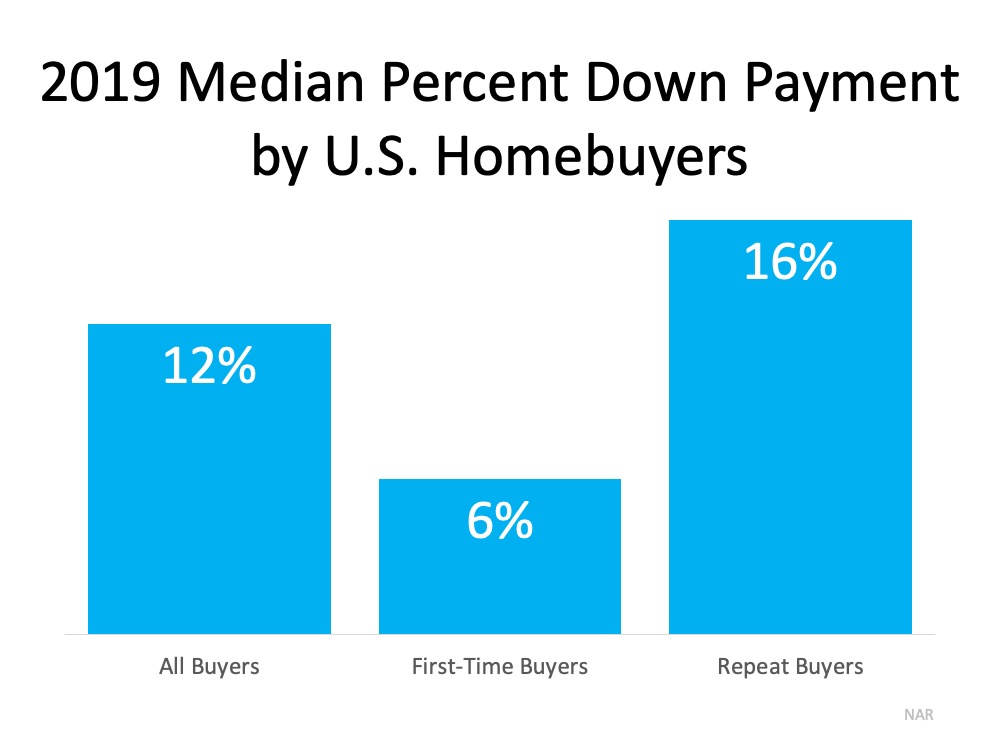 Do You Have Enough Money Saved for a Down Payment? | MyKCM