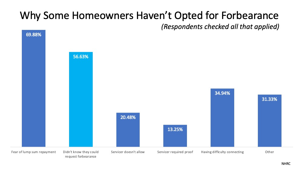 Do You Need to Know More about Forbearance and Mortgage Relief Options?   MyKCM