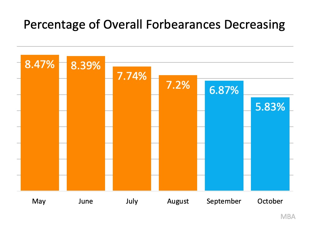 Why the 2021 Forecast Doesn't Call for a Foreclosure Crisis | MyKCM