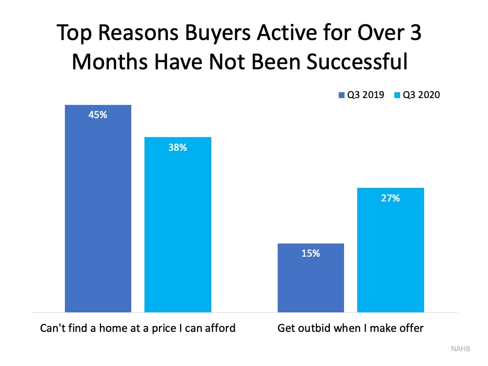 Don't Let Buyer Competition Keep You from Purchasing a Home | MyKCM