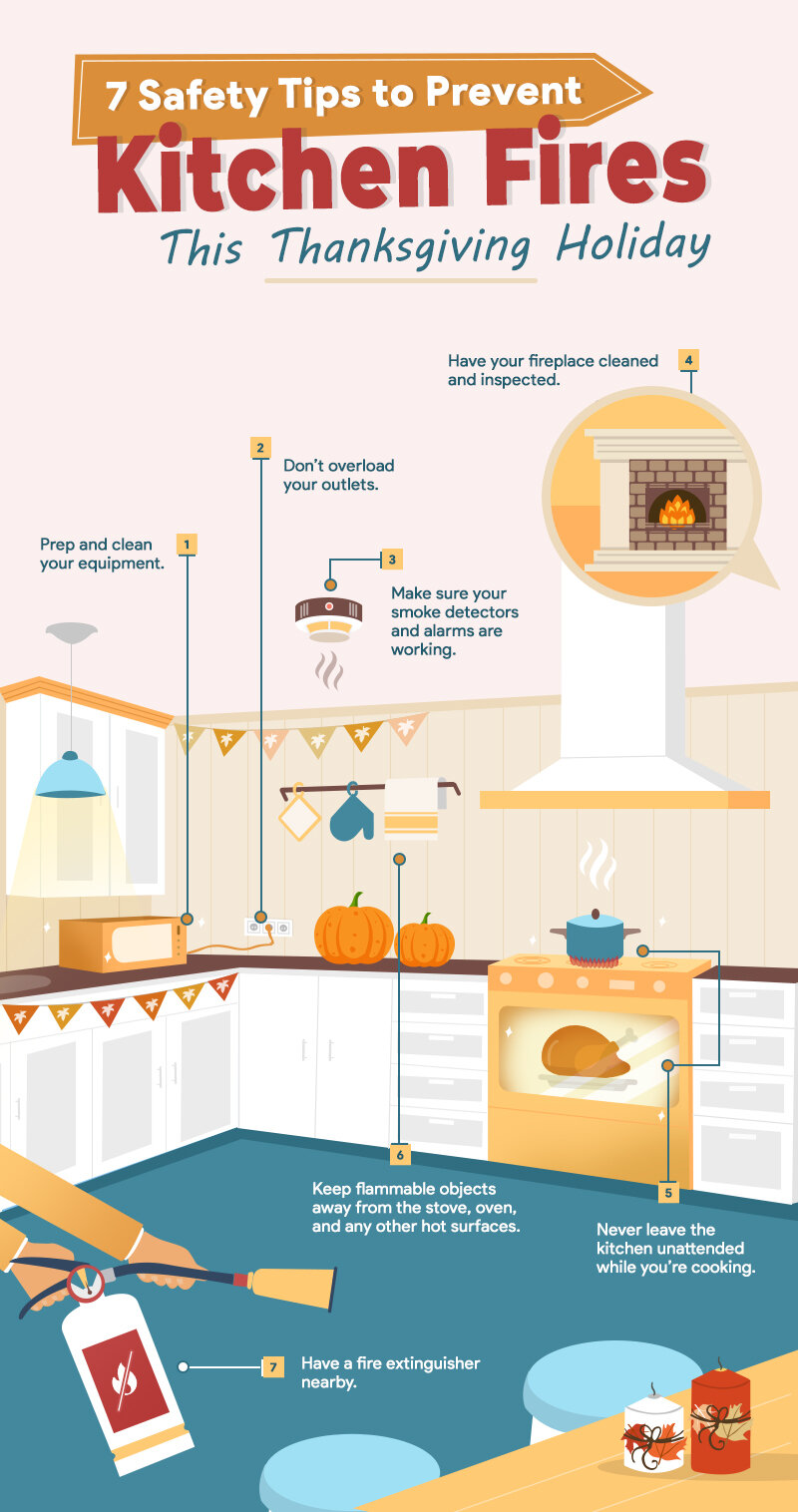7 Safety Tips to Prevent Kitchen Fires This Thanksgiving Holiday