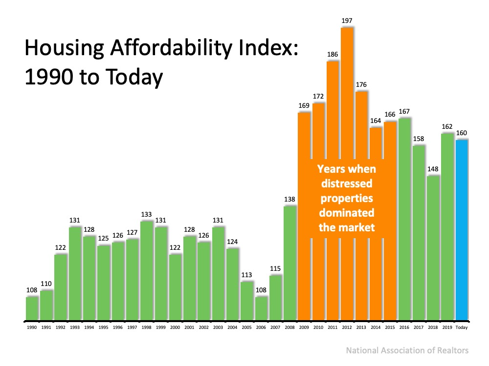 With Home Values Surging, Is it Still Affordable to Buy Right Now? | MyKCM