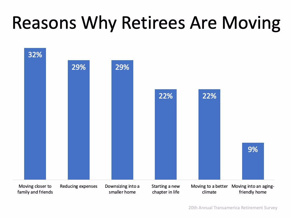 Should You Buy a Retirement Home Sooner Rather than Later? | MyKCM