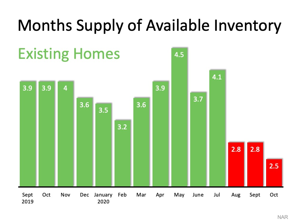 Homes for Sale Are Rapidly Disappearing | MyKCM