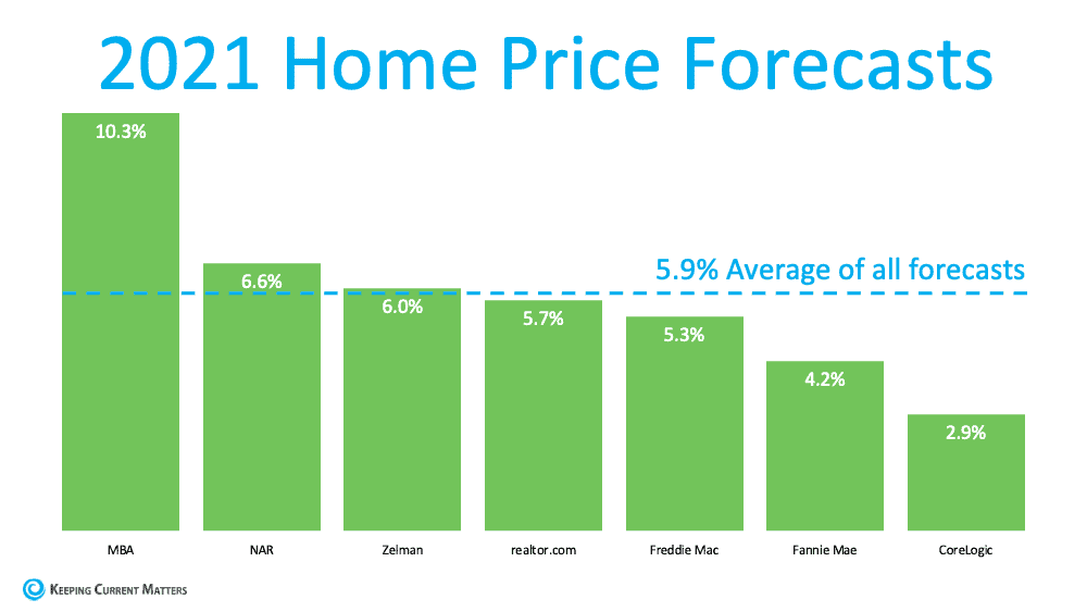 Home Prices: What Happened in 2020? What Will Happen This Year? | Keeping Current Matters