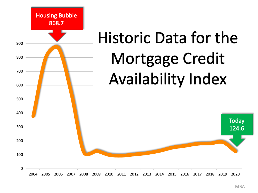 There's No Reason To Panic Over Today's Lending Standards | MyKCM