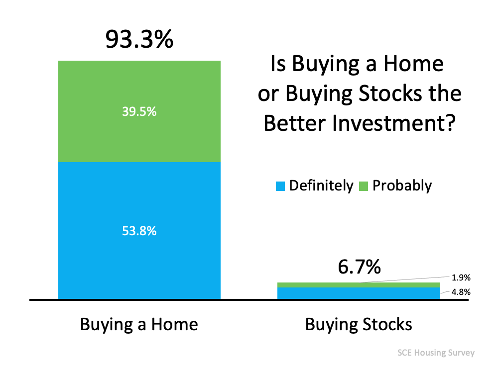 93% of Americans Believe a Home Is a Better Investment Than Stocks   MyKCM