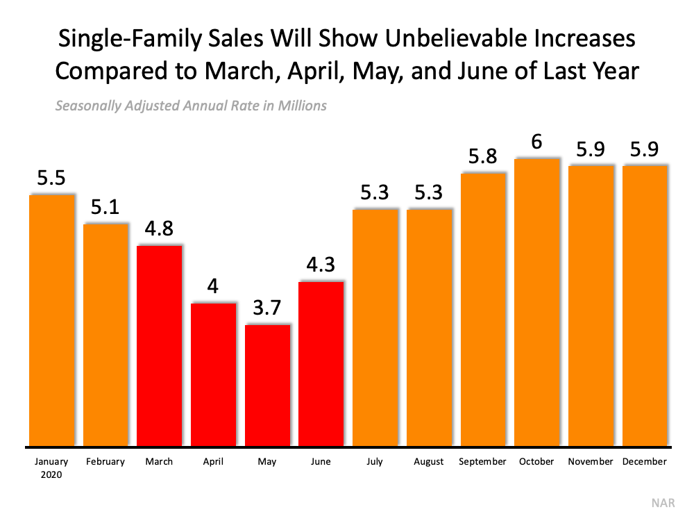 Don't Be Fooled by Remarkable Real Estate Headlines | MyKCM