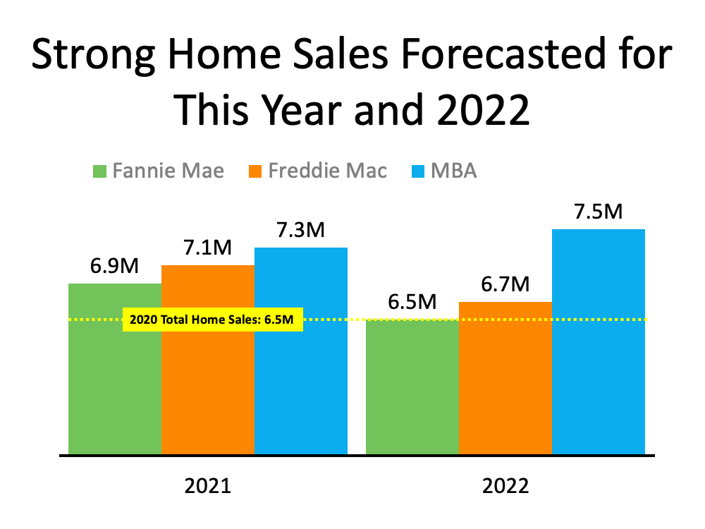 Will the Housing Market Maintain Its Momentum? | MyKCM