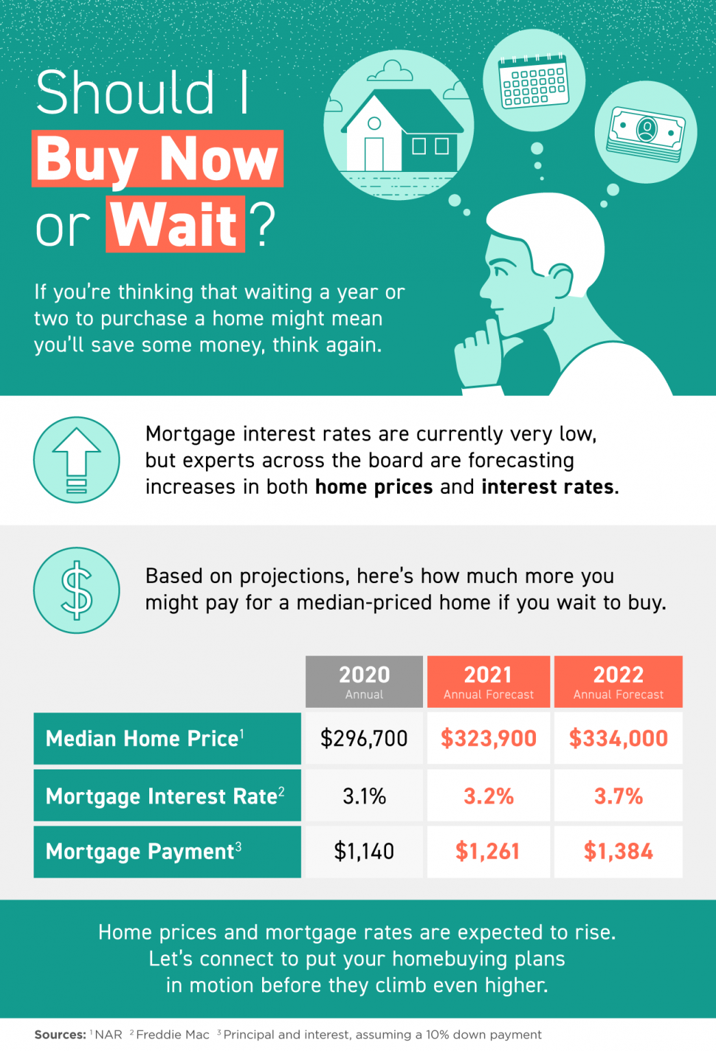Should I Buy Now or Wait? [INFOGRAPHIC] | MyKCM