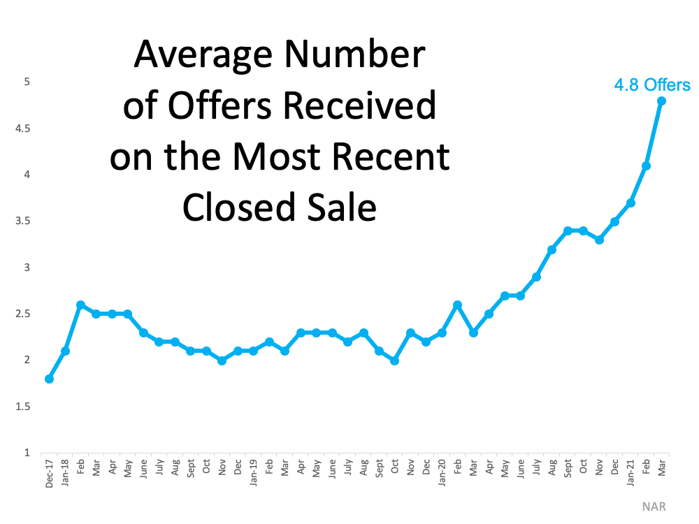 3 Graphs Showing Why You Should Sell Your House Now   MyKCM