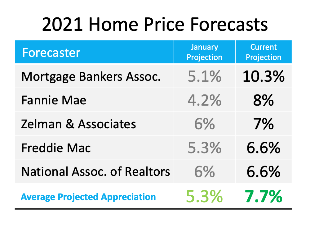 Is Home Price Appreciation Accelerating Again? | MyKCM