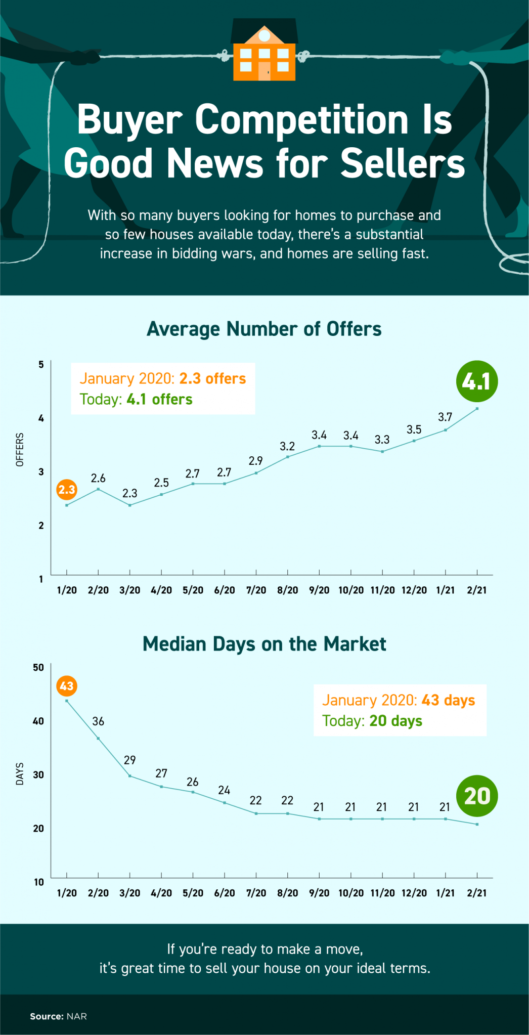 Buyer Competition Is Good News for Sellers [INFOGRAPHIC] | MyKCM